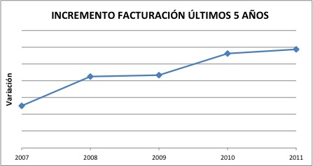 Incremento Facturación